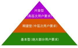 产品运营的三个维度:画像、场景、迭代